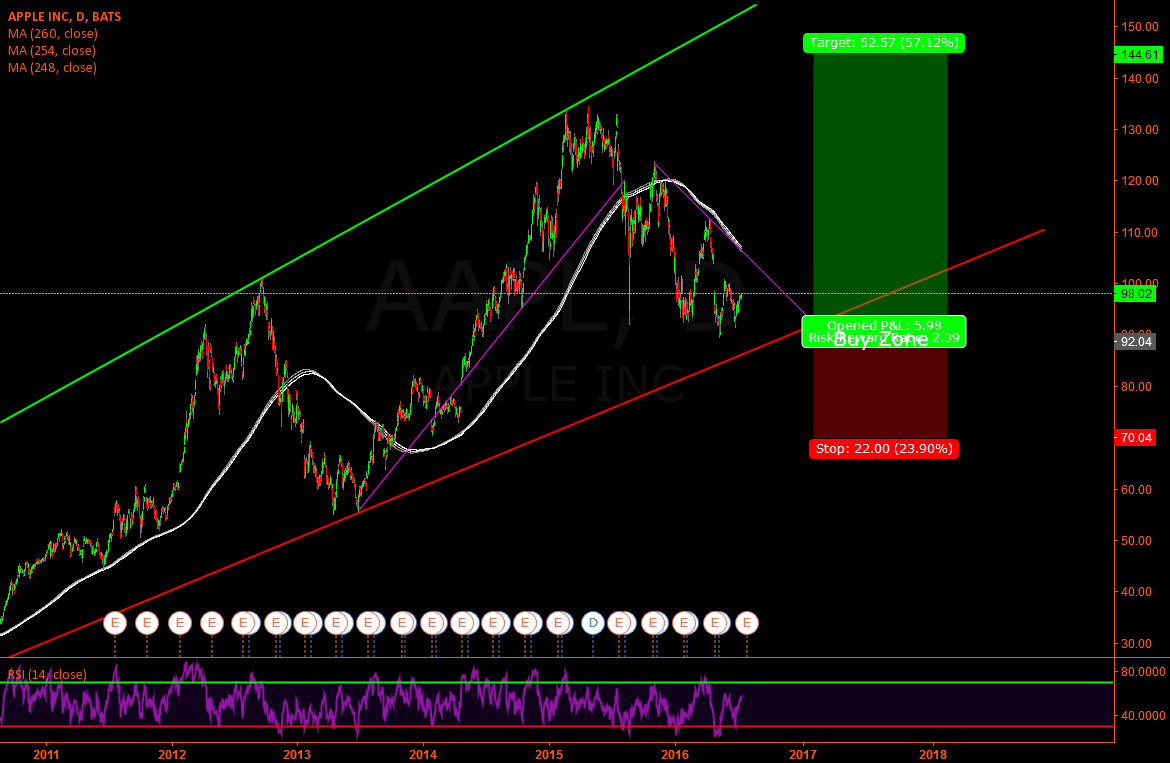 APPLE - We are approaching the buy area
