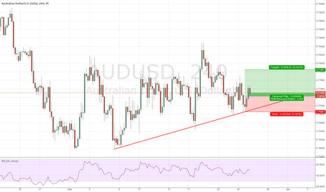 AUDUSD: Top 5 of the day 5) AUD/USD