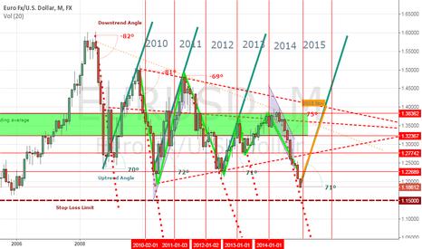 EURUSD: EUR/USD 2015 Forecast