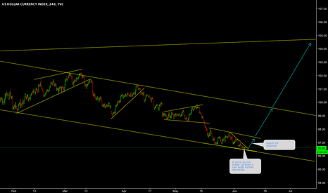 DXY: DXY watch for impulse