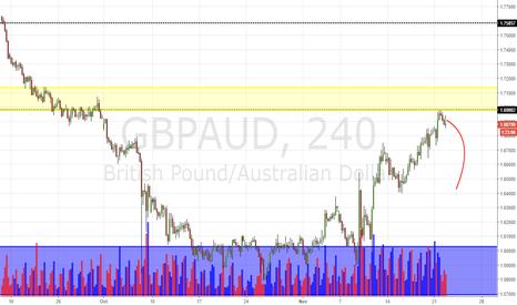 GBPAUD: GBP/AUD Daily Update (22/11/16)