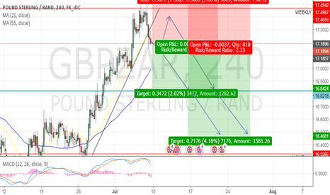 GBPZAR: GBPZAR Short Position (4Hr Timeframe)