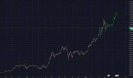 ETHUSD: ETH price