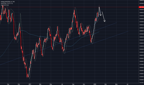 GOLD: TIME TO SHORT GOLD