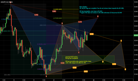 AUDJPY: AUDJPY Gartley and his brother Gartley