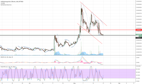 SAFEXBTC: SafeEX/BTC Potential Bull Run