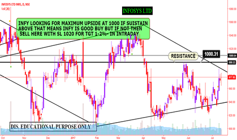 INFY: INFOSYS- RESULT RE-VIEW