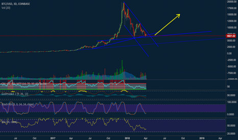 BTCUSD: BTC oversold - tired bears are beating a dead horse.