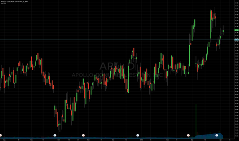 ARI: Support and Resistance