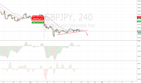 GBPJPY: GBPJPY Possible Breakout