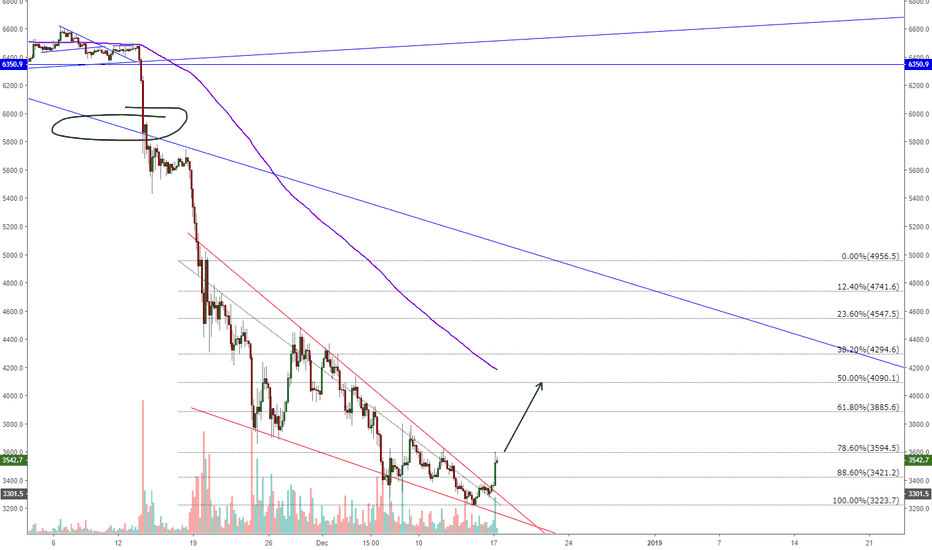 BTCUSD: 4k incoming in the short term?