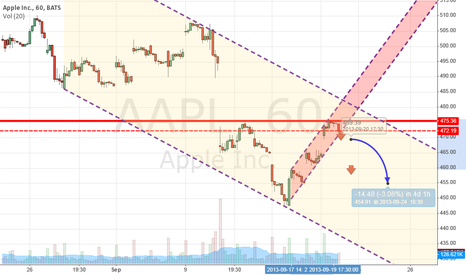 AAPL: Apple testing important resistance