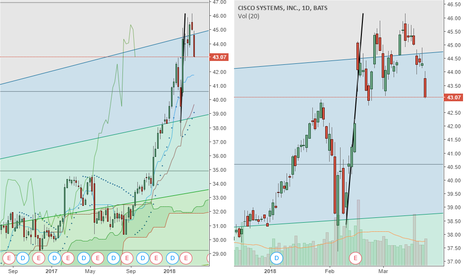 CSCO: CSCO today we really start seeing the big down move