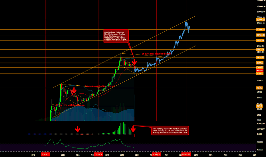 BTCUSD: The Bitcoin Bear Market Resumes Until May-June 2019