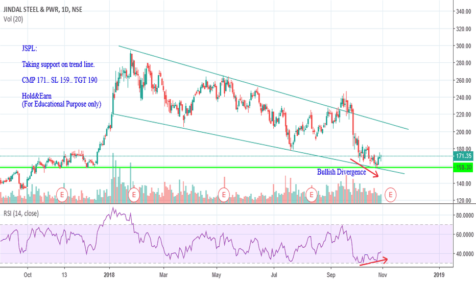 JINDALSTEL: JSPL Looks Good for long