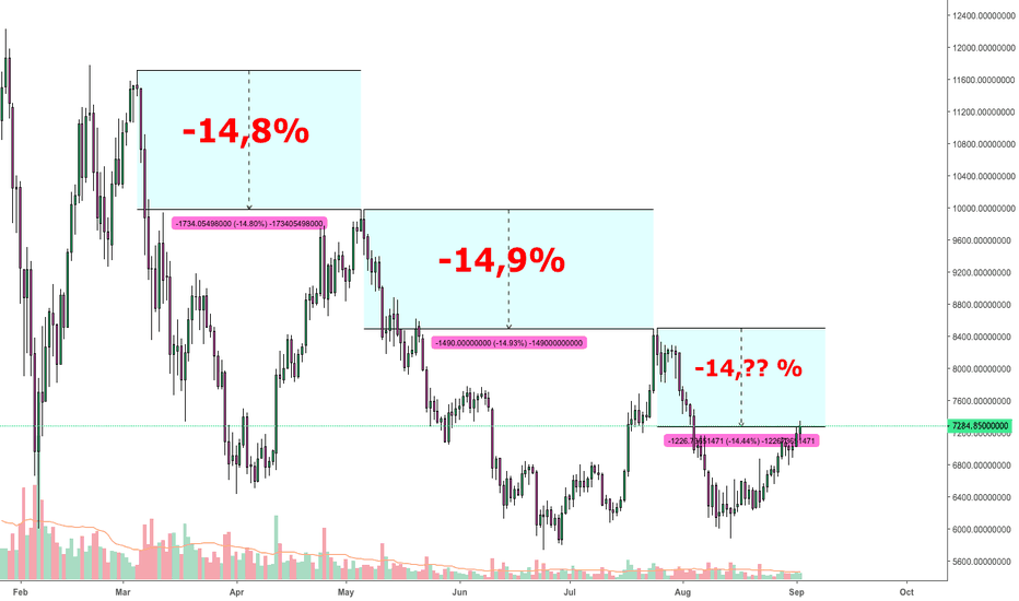 BTCUSDT: BITCOIN ($BTC): -14,?? drop