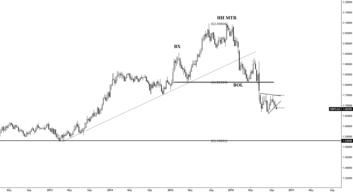 Symmetrical triangle Completion--- H&S Continuation pattern