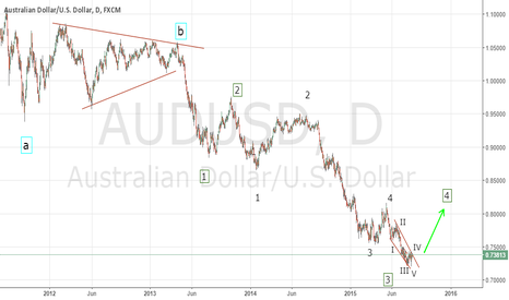 AUDUSD: breakout of the triangle will target 0.8 level