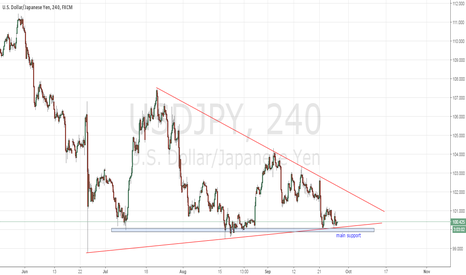 USDJPY: USDJPY - ready to next drop