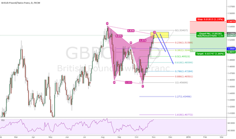 GBPCHF: GBPCHF Daily Bearish Gartley