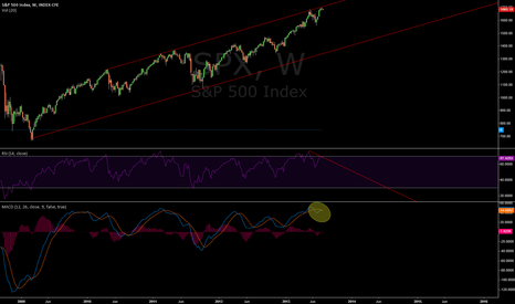 SPX: Upper end of band and bearish RSI divergence