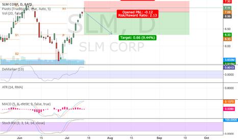 SLM: Bearish on SLM for short-term