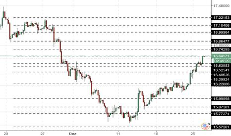 XAGUSD: XAG/USD: prata está negociado em positivo