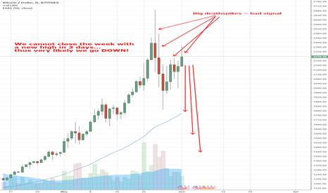 BTCUSD: Hyperbolic correction imminent for BTC?