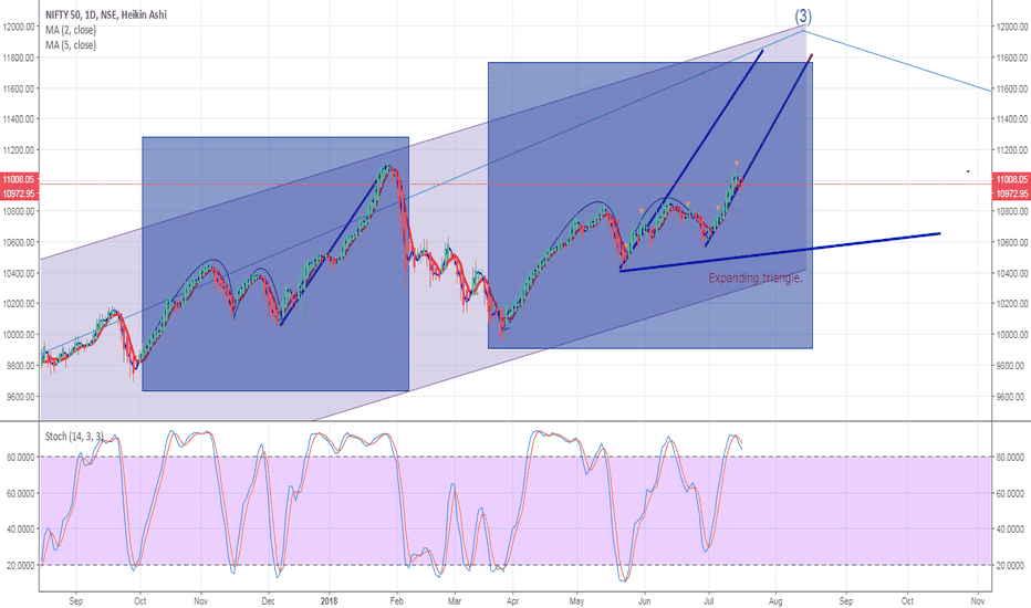 NIFTY: Nifty Daily - Update