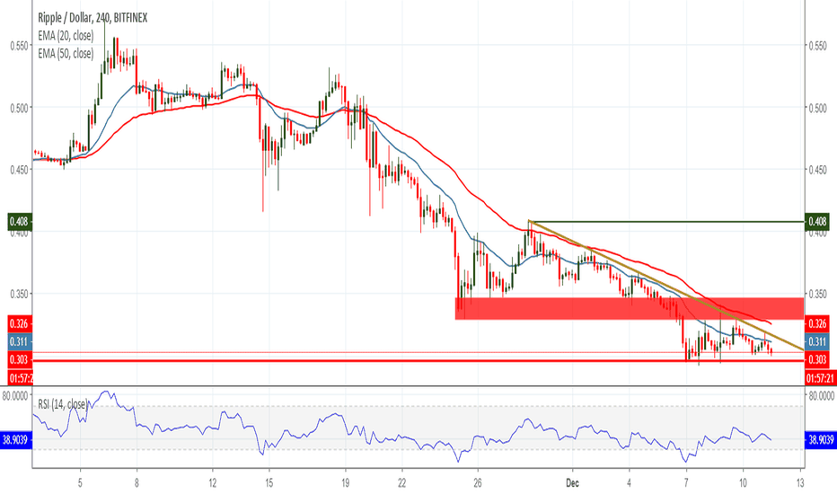 XRPUSD: Good News Keeps Rolling Out for Ripple. XRP Still Bearish?