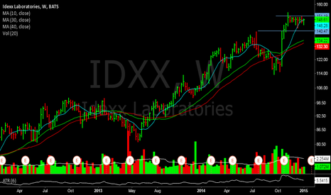 IDXX: Has held up well despite the overall market pull in.