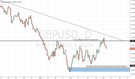 GBPUSD: Brexit fears where? not here!