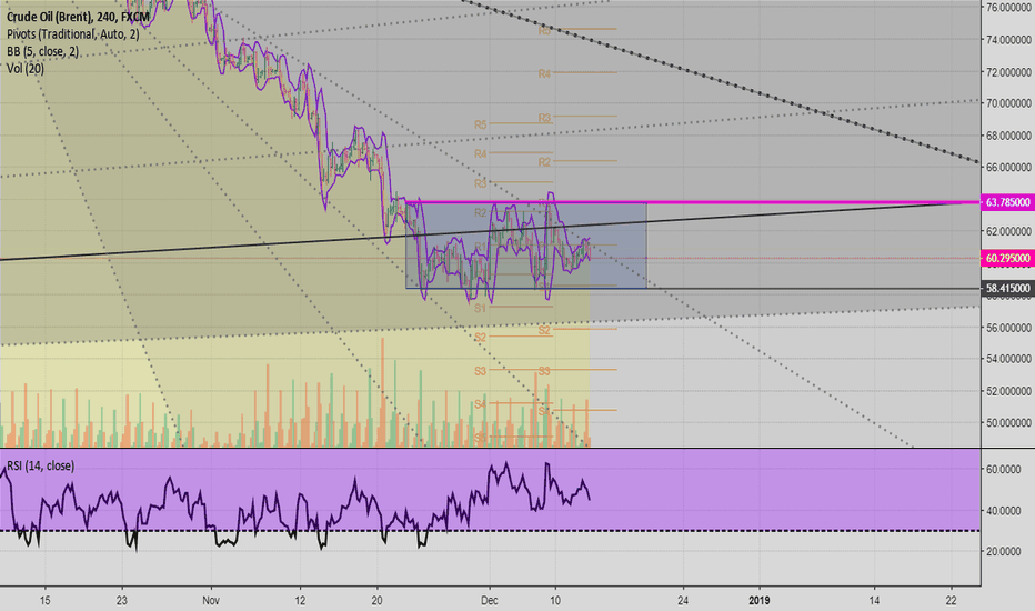 UKOIL: Waiting for a breakout
