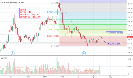 ONGC: ONGC HITS FIRST FIBONACCI LEVEL