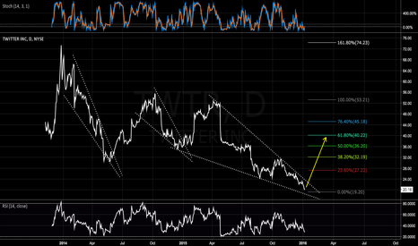 TWTR: Wedge nearing end