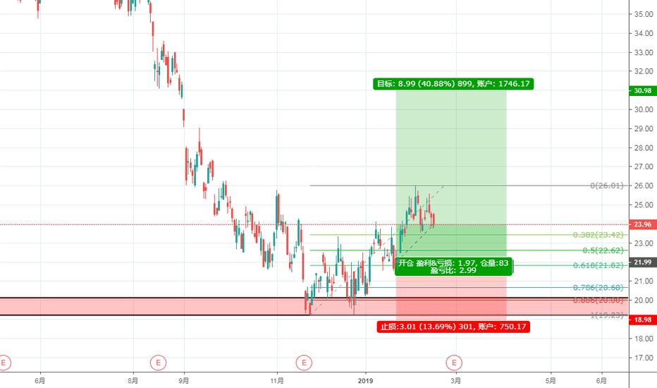 JD: 京东股票