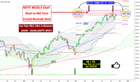 NIFTY: NIFTY WEEKLY Chart Short to Mid Term Crucial Reversal Zone