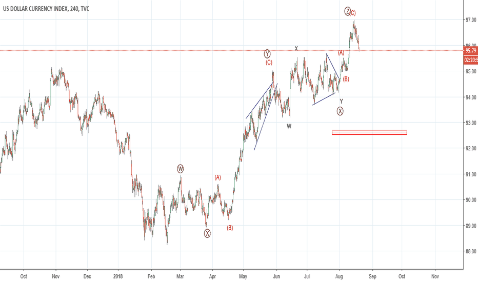 DXY: DXY : expected wave counts