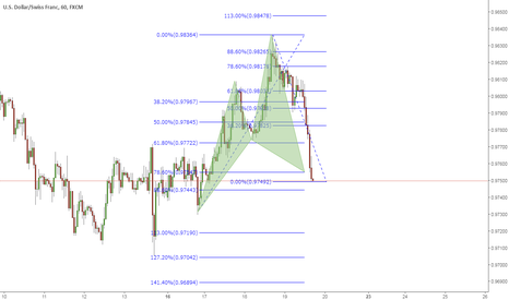 USDCHF: Long in this cypher