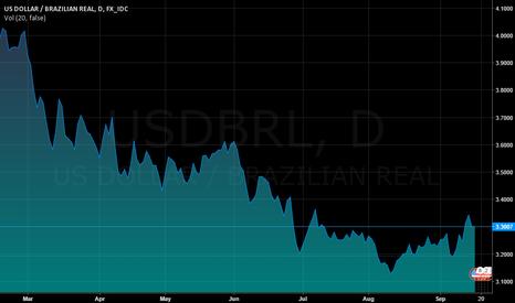 USDBRL: Cotação do Dólar