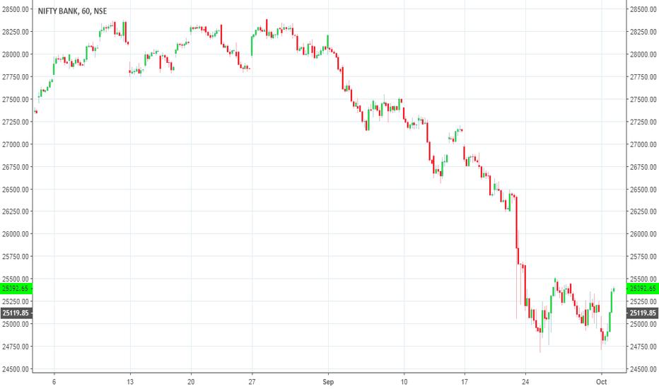 BANKNIFTY: Bank Nifty short 23500PE