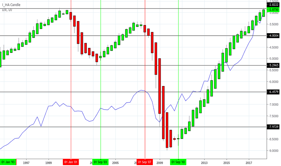 1-UNRATE: Dow Jones Correlation with Unemployment Rate-Offical Calculation