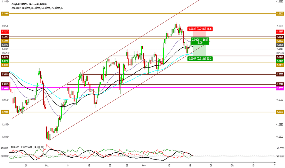 USDCAD: dsfsd