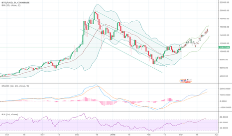 BTCUSD: One of the infinite potential outcomes on the 24/03/2018