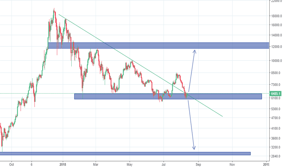BTCUSD: Bitcoin key levels. Up or down?