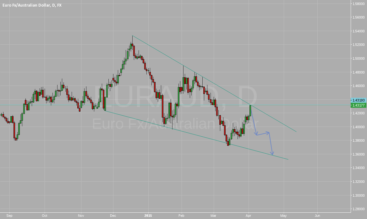 Short EURAUD at top trendline