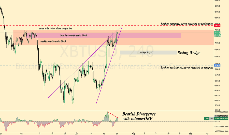 XBTUSD: BTC / USD Rising Wedge