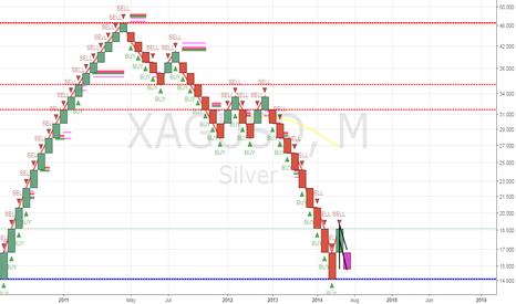 XAGUSD: Gold analysis for next week. Month candle is red