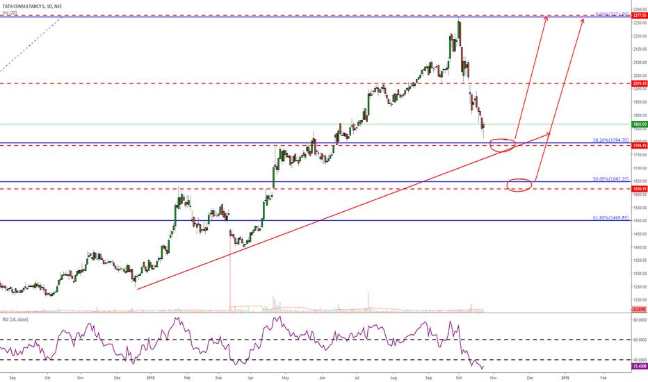 TCS: TCS-Buy zone levels