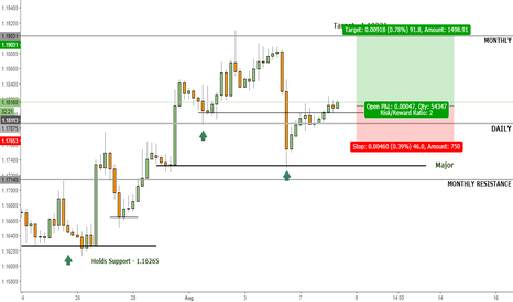 EURUSD: Will Euro continue Bullish Trend